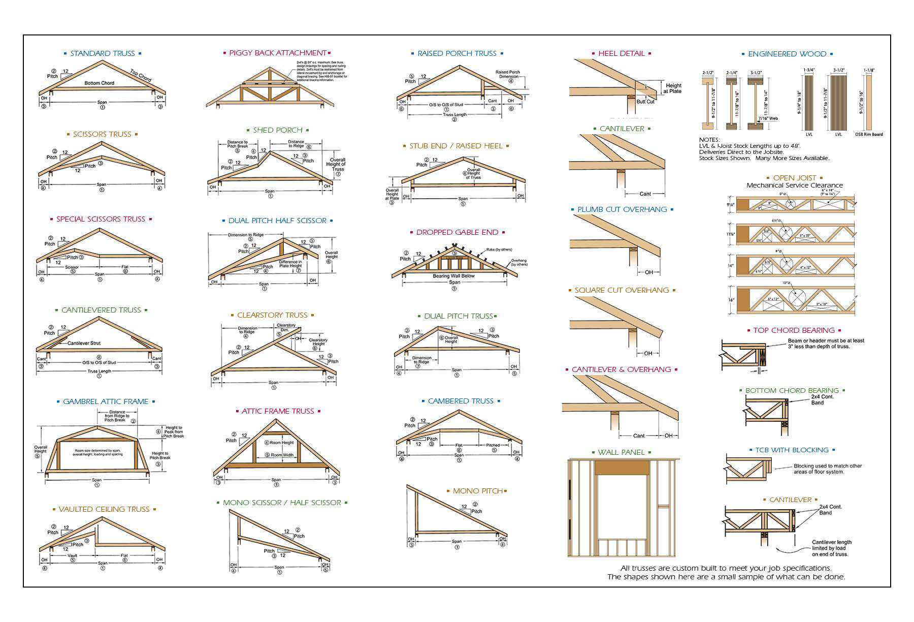 Trusses morse lumber for Truss roof system